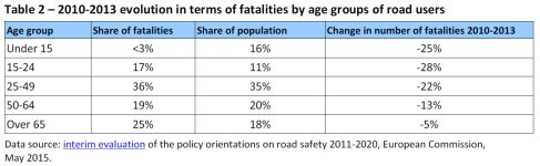 2010-2013 Evolution in terms of fatalities by age groups of road users