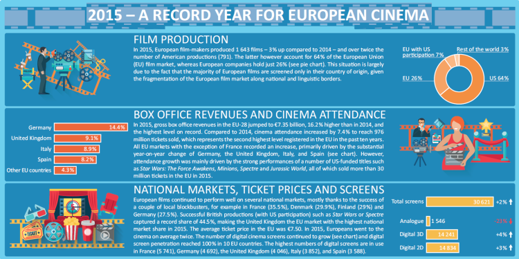 2015-a-record-year-for-european-cinema