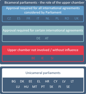 Bicameral Parliaments - the role of the upper chamber