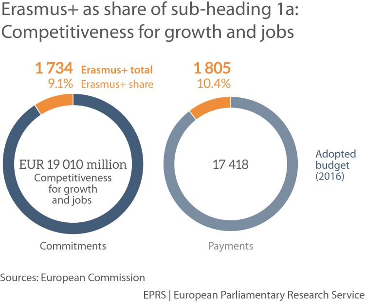 Erasmus+ as share of sub-heading 1a: Competitiveness for growth and jobs