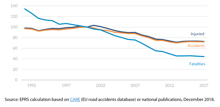 Evolution of fatalities, accidents and injured in the EU (reference year 2000 = 100)