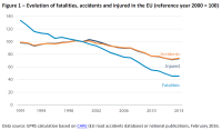 Evolution of fatalities accidents and injured in theEU (reference year 2000=100)