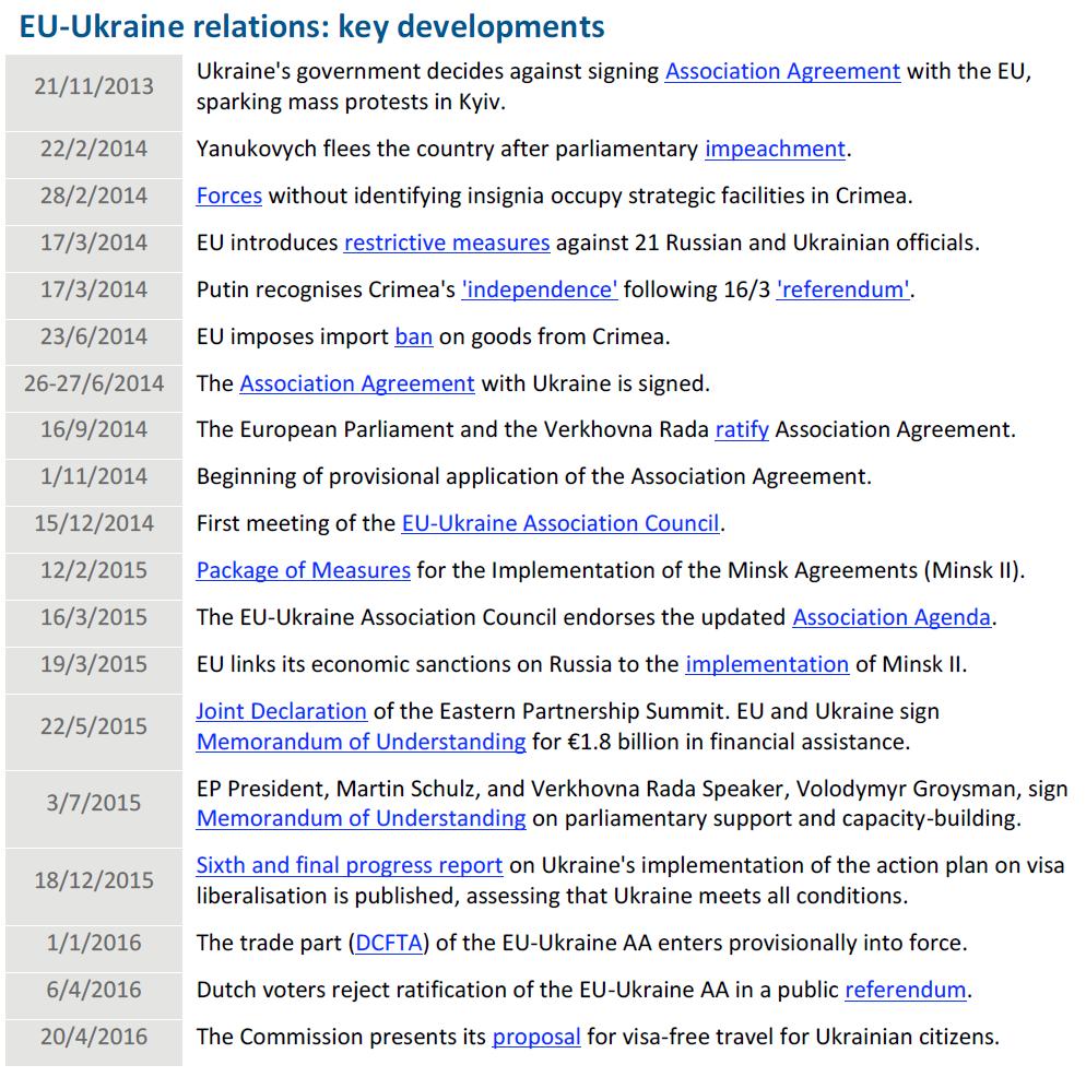 Eu Ukraine Relations Key Developments European Parliamentary