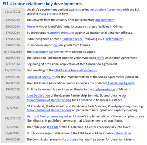 EU-Ukraine relations: key developments