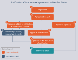 Ratification of international agreements in Member States