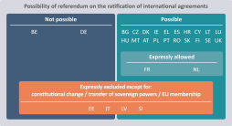 Possibility of referendum on the ratification of international agreements