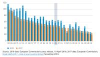 Figure 2 – Road deaths per million inhabitants