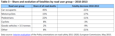 Share and evolution of fatalities by road user group (2010-2013)