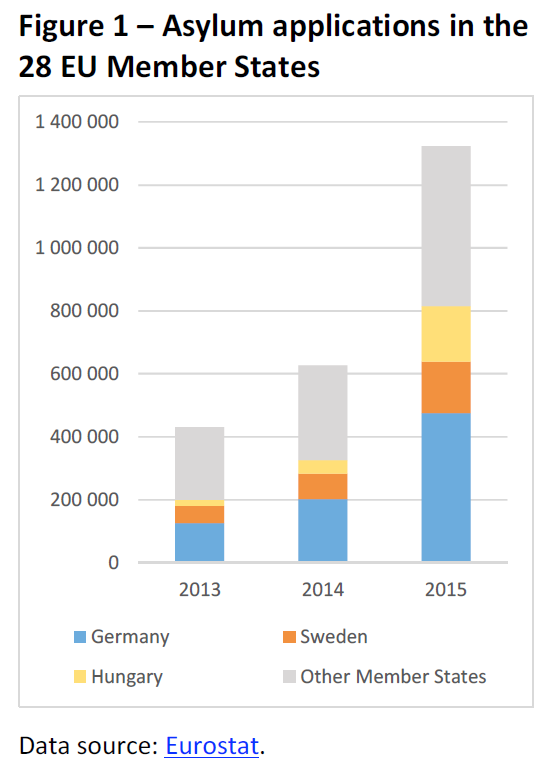 Asylum applications in the 28 EU Member States