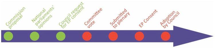 committee vote step 3 of 7