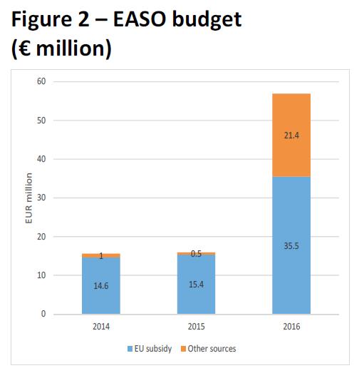 EASO budget (€ million)