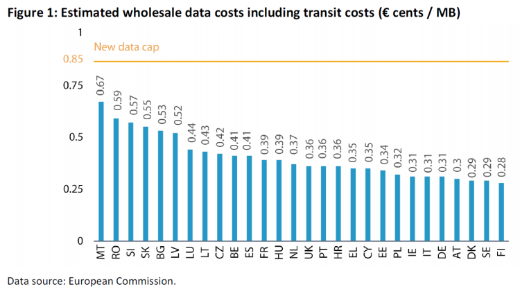 estimated wholesale data costs