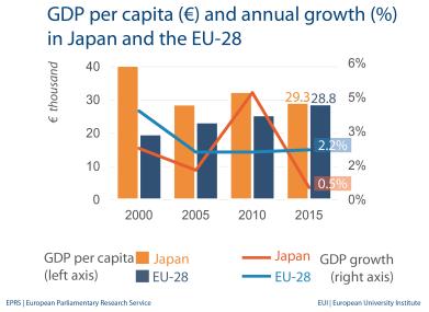 GDP per capita - Japan