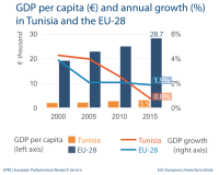 GDP per capita (€) and annual growth (%) in Tunisia and the EU-28