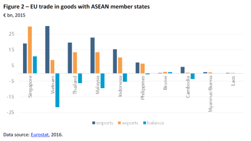 EU trade in goods with ASEAN member states