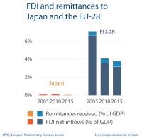 FDI and remittances - Japan