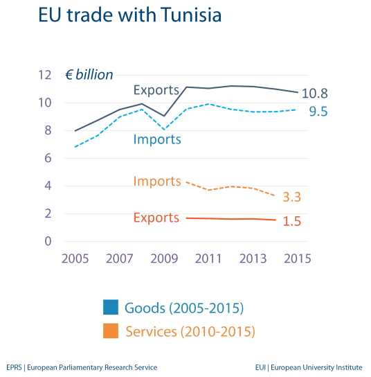 EU trade with Tunisia