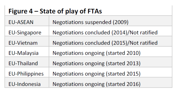 State of play of FTAs