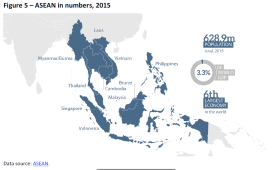 ASEAN in numbers, 2015