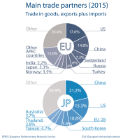 Main trade partners - Japan
