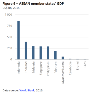 ASEAN member states' GDP