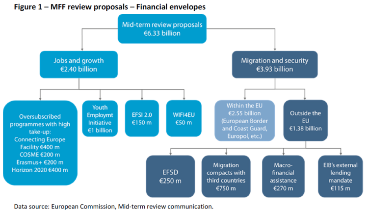 MFF review proposals – Financial envelopes