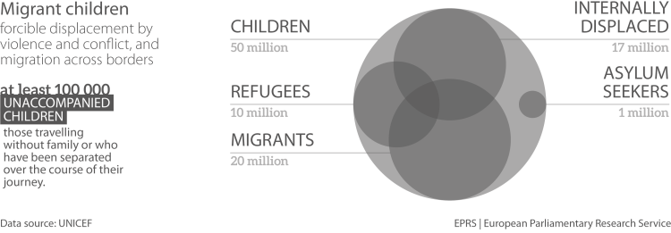 Children on the Move Globally in 2015 (absolute numbers)