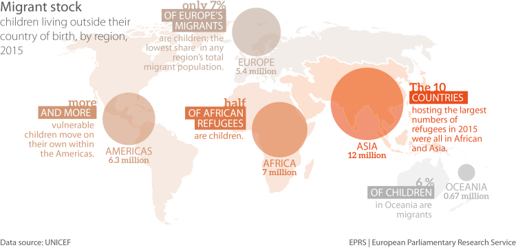 Regional statistics (absolute numbers) for migrant children, 2015