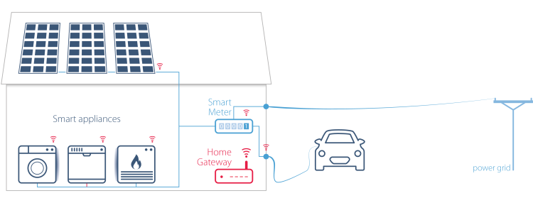 Smart appliances in smart homes