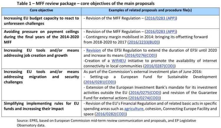 MFF review package – core objectives of the main proposals - v2