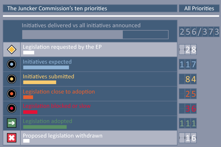 The Juncker Commission's ten priorities
