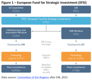 European Fund for Strategic Investment (EFSI)