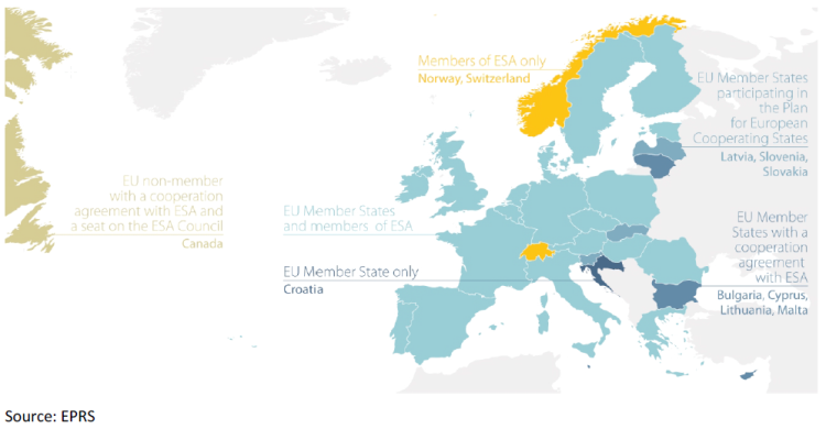 Figure 2 – EU and ESA member states