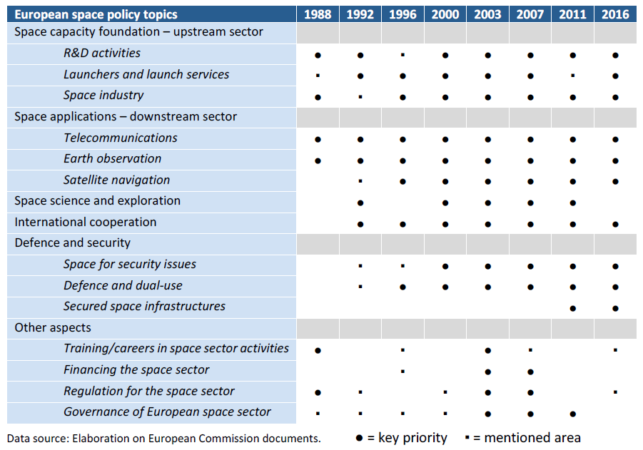 Table 1 – European space policy priorities in Commission ...