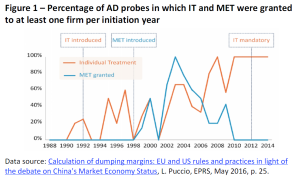 Percentage of AD probes in which IT and MET were granted to at least one firm per initiation year
