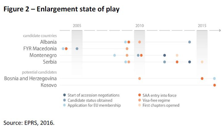 Enlargement state of play