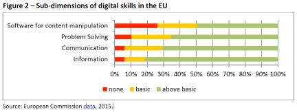 figure-2-sub-dimensions-of-digital-skills-in-the-eu