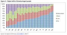 figure-4-digital-skills-of-disadvantaged-people
