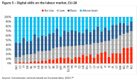 figure-5-digital-skills-on-the-labour-market-eu-28