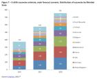 E-skills vacancies estimate, main forecast scenario: Distribution of vacancies by Member State