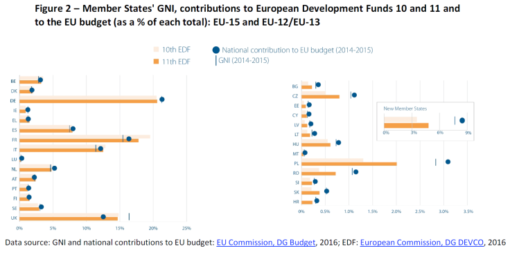 Member States' GNI, contributions to European Development Funds 10 and 11 and to the EU budget (as a % of each total): EU-15 and EU-12/EU-13