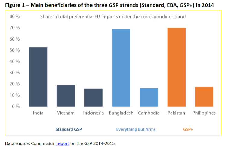 Main beneficiaries of the three GSP strands (Standard, EBA, GSP+) in 2014