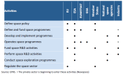 Table 2 – Roles of the different actors in the European space sector