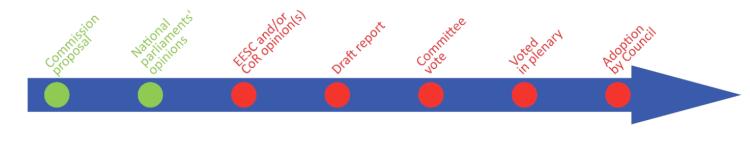 timeline-2-sur-7-council