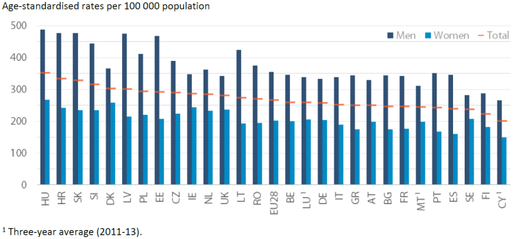 Age-standardised rates per 100 000 population