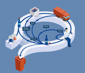 Circular Economy concept