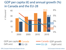 Fig 1 - GDP per capita - Canada