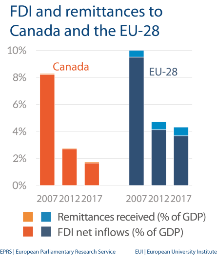 Fig 3 - FDI and remittances - Canada