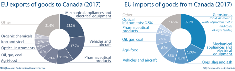 Fig 6 - EU import and export of goods to Canada