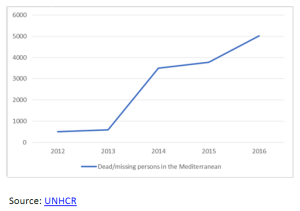 Figure 2 Dead and missing people in the Mediterranean Sea